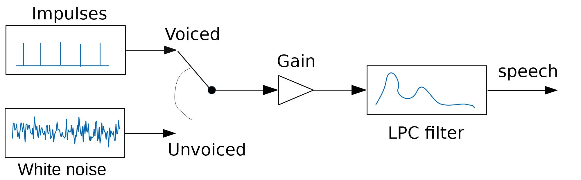 LPCNet: DSP-Boosted Neural Speech Synthesis